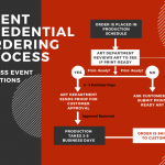event-credentials-flowchart