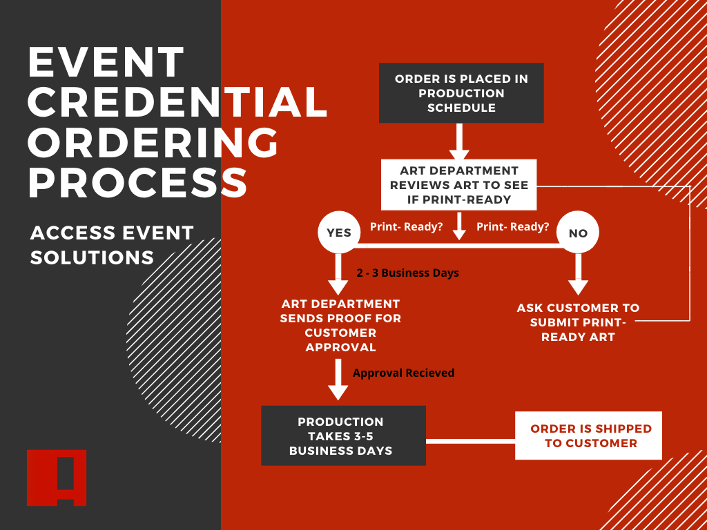Event Credentials Ordering Process Flowchart